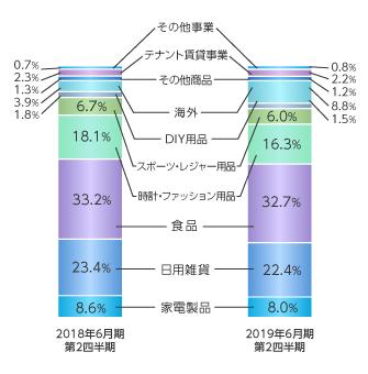 商品分類別売上高構成比(2015年6月期)