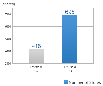 Number of Stores