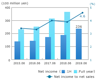 Net Income Attributable to Owners of Parent