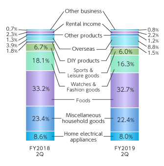 Sales Breakdown by Products Category