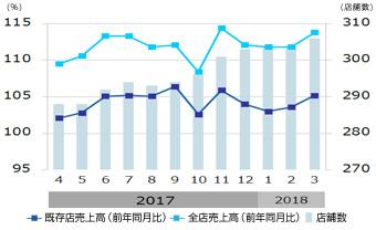 月次売上グラフ