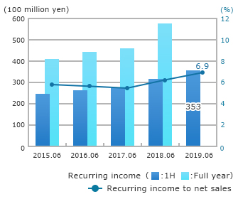 Recurring Income
